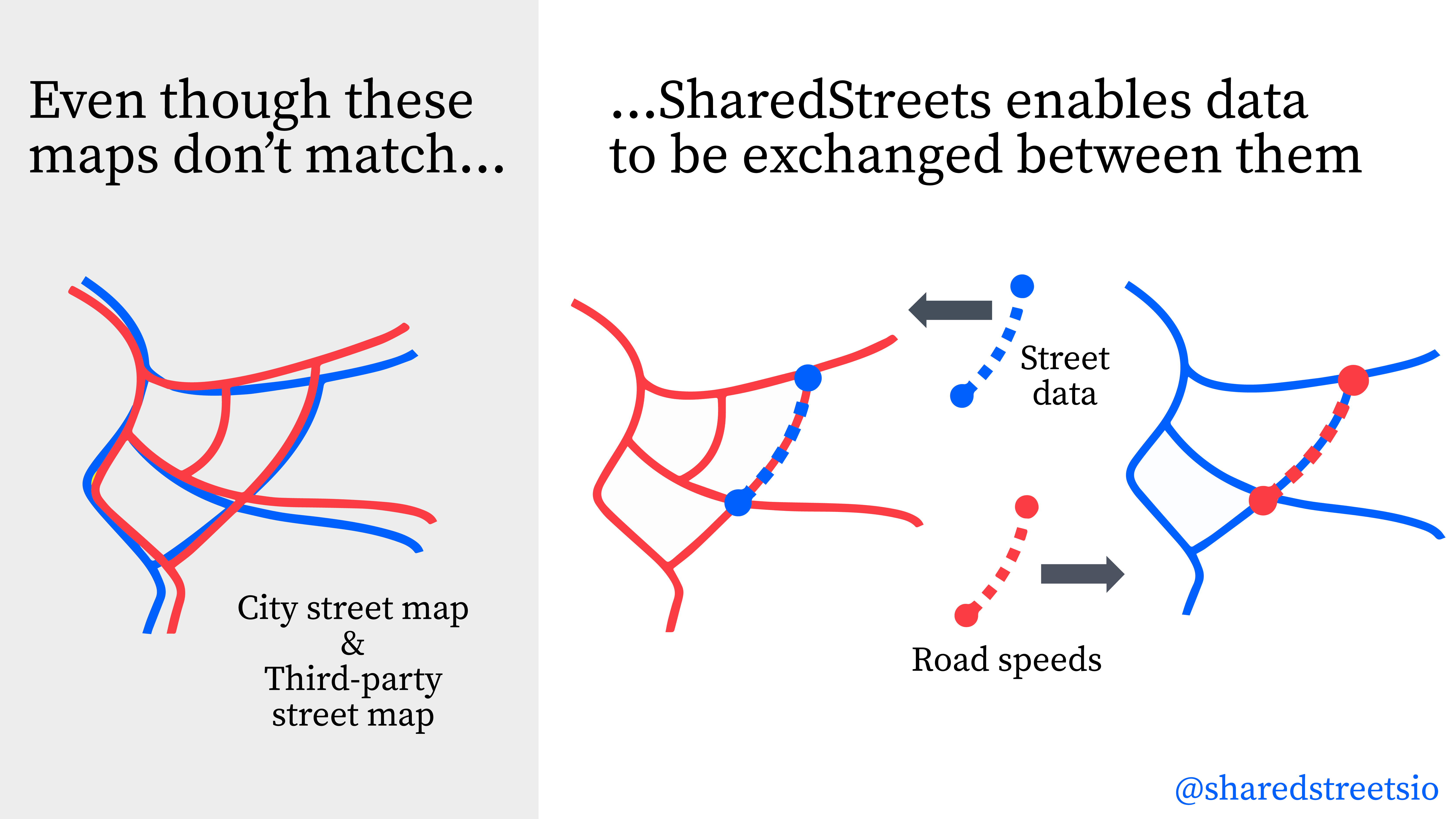 Getting Started with the SharedStreets Referencing System